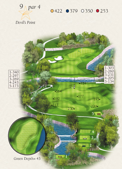 Map with stats for hole 9